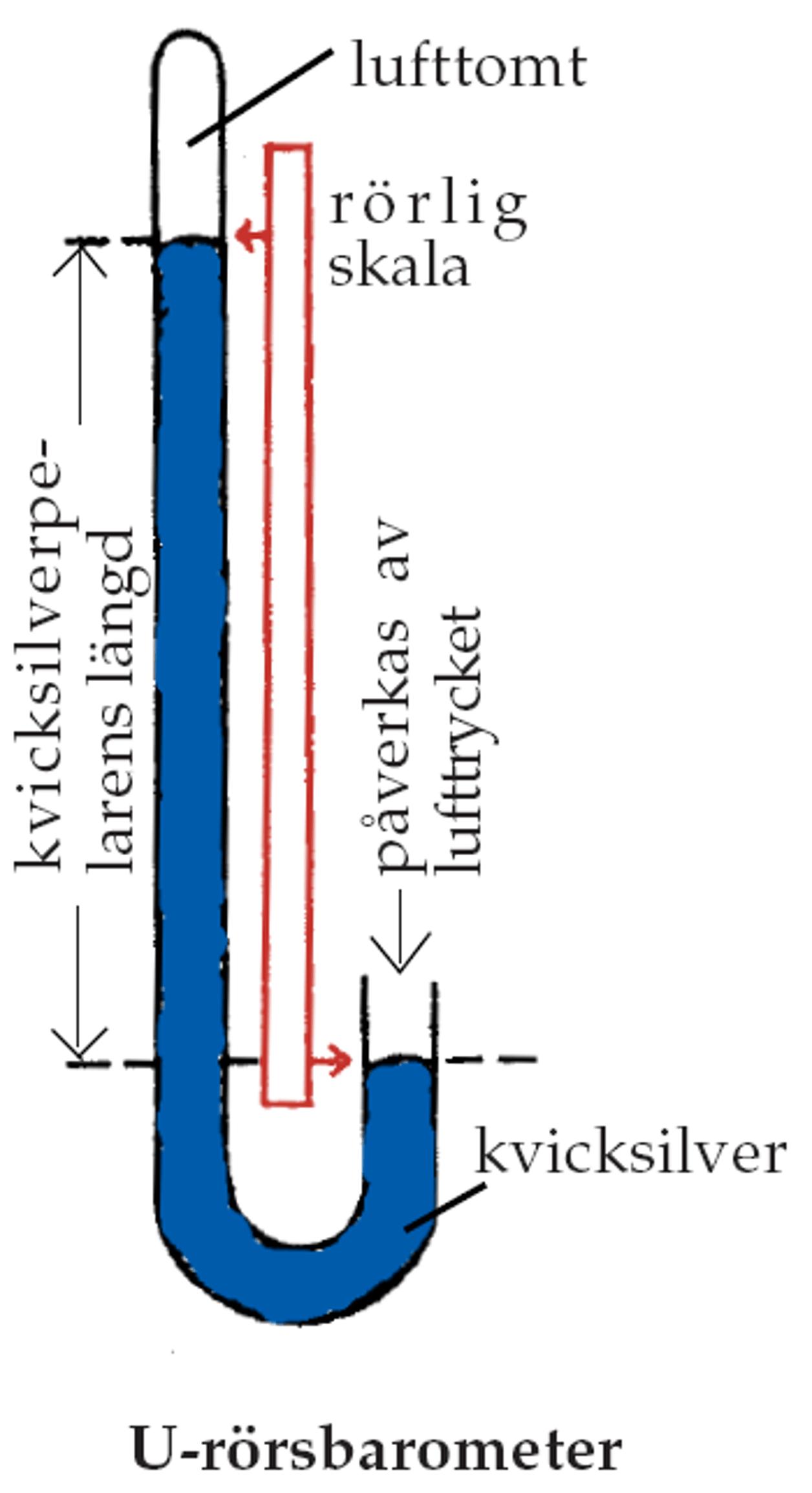 En bild över en u-rörsbarometer som visar hur den fungerar