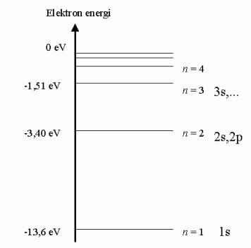 Beskriver vätets energinivåer. Mer stabilt längre ner