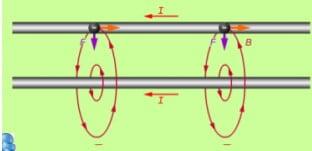magnetisk kraftverkan på strömförande ledare